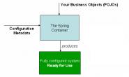 Spring主要功能解读(1)-IoC容器