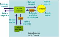 Spring主要功能解读(2)-Spring MVC