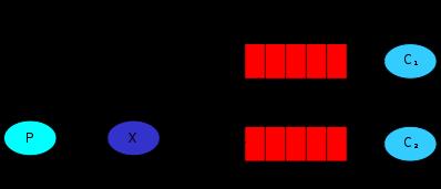 rabbitmq-8-multiple